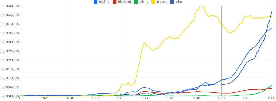 "Trend lines for use of the words ""bike"" and ""cycling"" have risen sharply in the past couple of decades, based on a Google analysis of book contents."